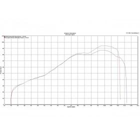 Silencieux SCORPION Oval carbone/casquette inox Honda VFR750F
